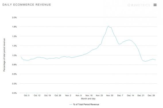 2014 Holiday eCommerce Data