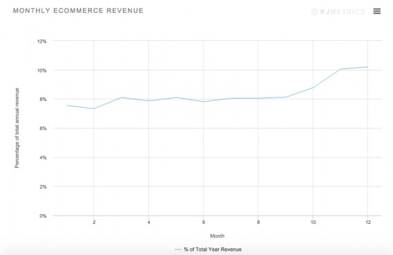 2014 Monthly eCommerce Revenue