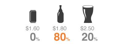 price braketing based on three options.