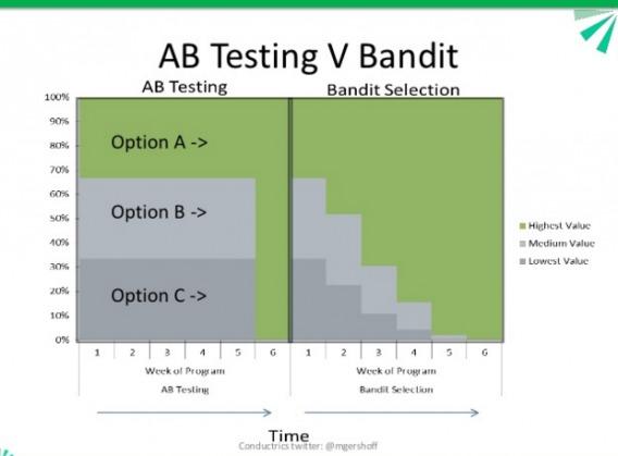 Bandit Testing Explained