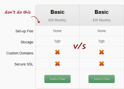 example of a/b testing pricing.