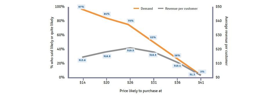 gabor-granger price chart example.
