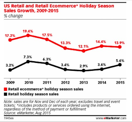 Predicted eCommerce Holiday Sales Growth