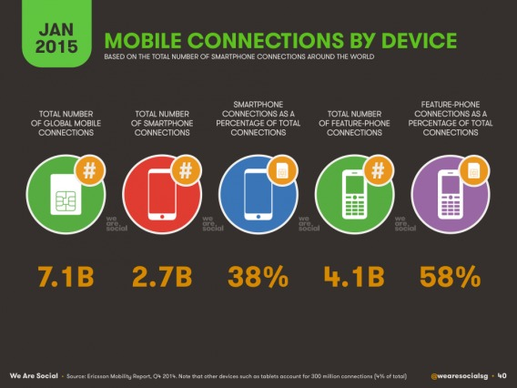 Mobile Connections by Device