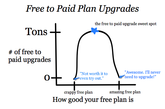 freemium plan upgrades.