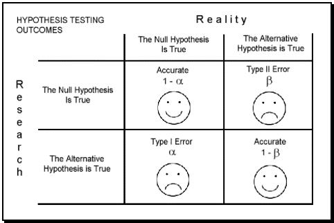 Type I Error vs. Type II Error