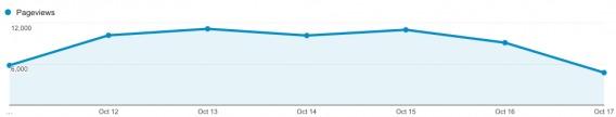 Weekly Analytics