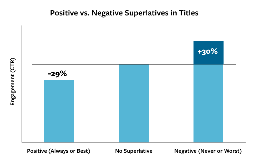 Positive vs negative superlatives in titles.