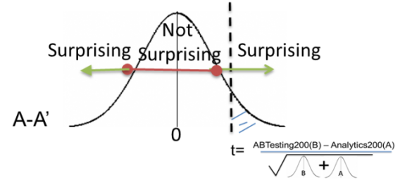 chart showing points at which a p-value indicates how surprising a result is.