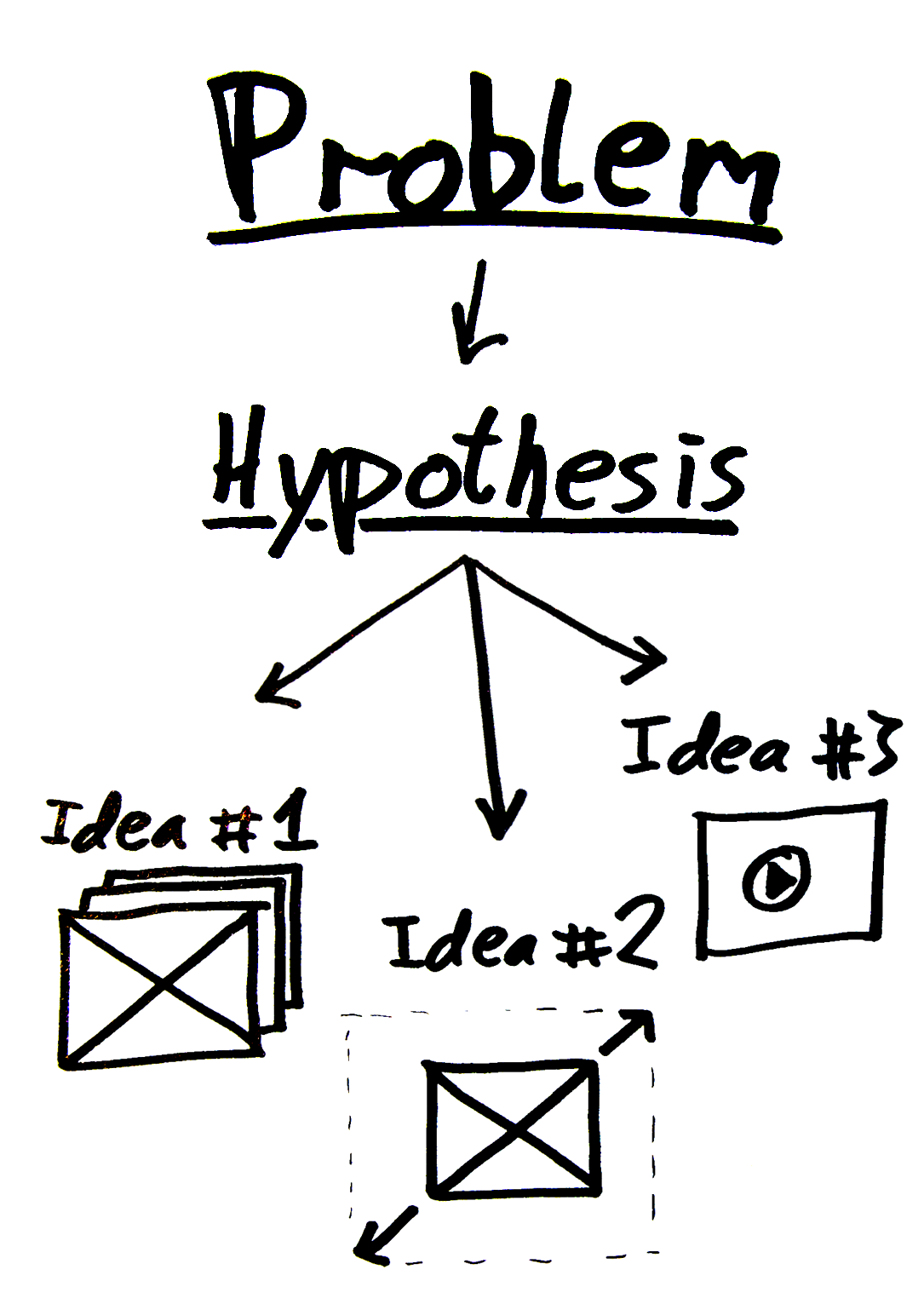 How to test a hypothesis in a dissertation?