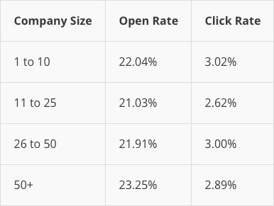 MailChimp Average Numbers