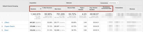 channel report analytics