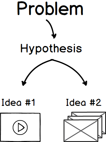 chart showing flow from problem to hypothesis to a/b test ideas.