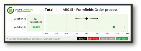 example of how to visualize a/b test results.