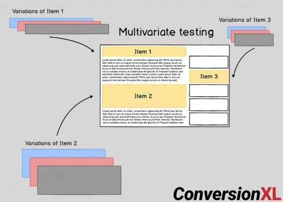example of a multivariate test on a web page.