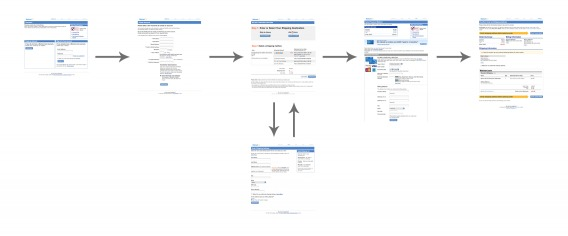 Non-linear checkout flow (Image Source)
