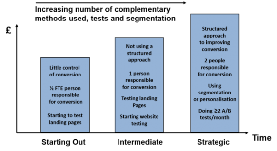 chart showing the progression of maturity in a testing program.