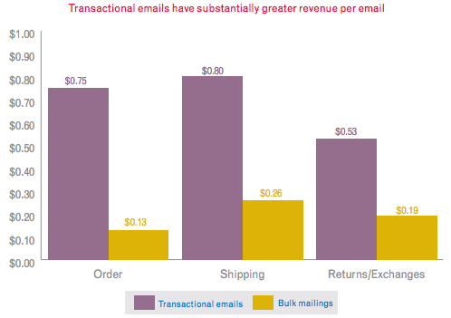 Transactional Revenue