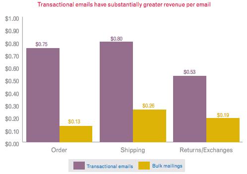 Transactional Revenue
