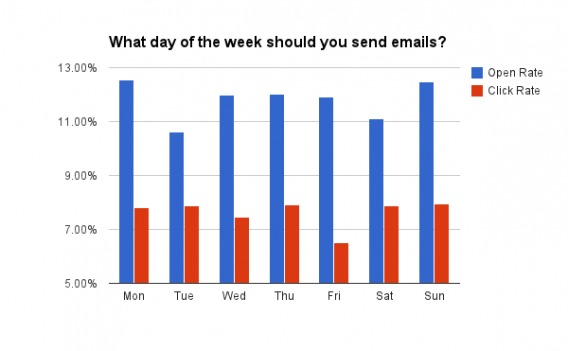 chart showing the open and click rates for emails based on the day of week.