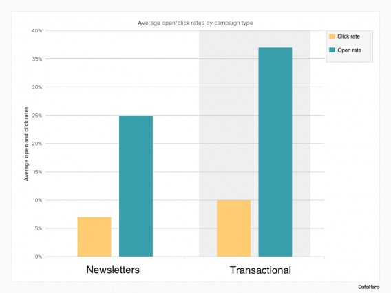 chart comparing the open and click rates of newsletters versus transactional emails.