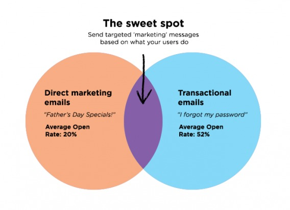 vero chart showing the balance between transactional and promotional emails for ecommerce companies.