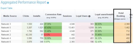 AppsFlyer report screenshot.