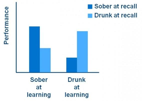 Drunk vs. Sober Learning