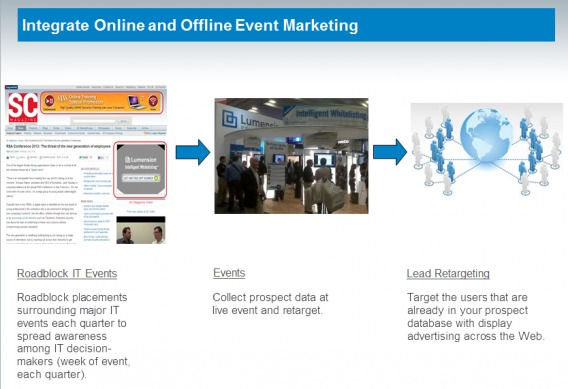 Online and offline event marketing visualization.
