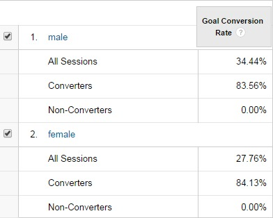 Conversions by Gender