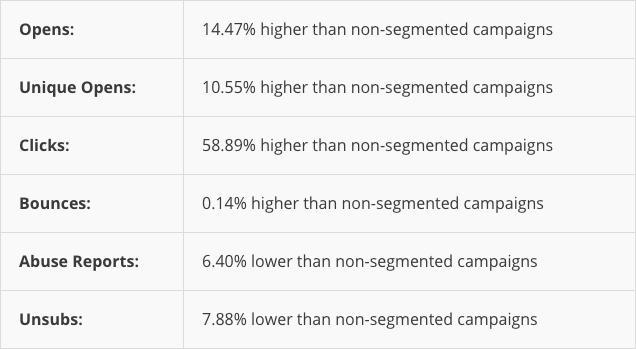 MailChimp Stats.
