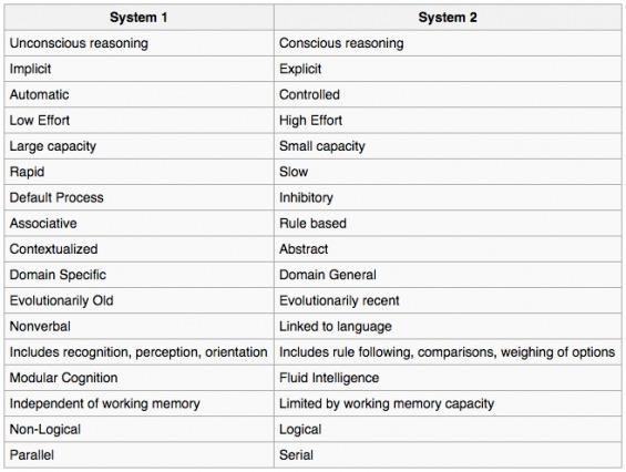 System 1 vs. System 2