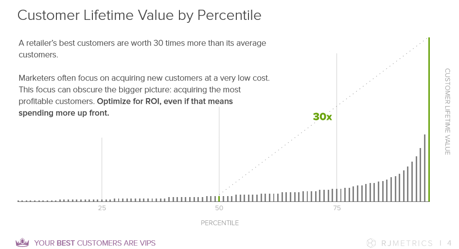 chart showing customer lifetime value relative to net promoter score.