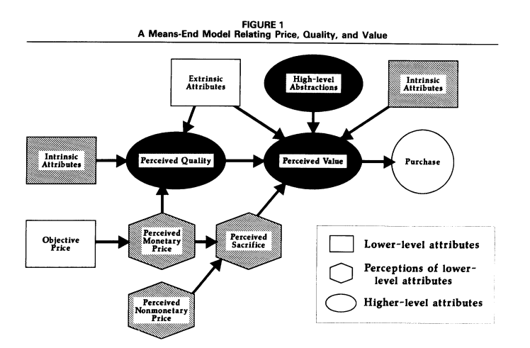 example of chart showing the relationships among price, quality and value.