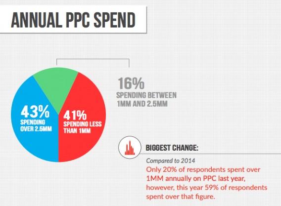 Annual PPC Spend