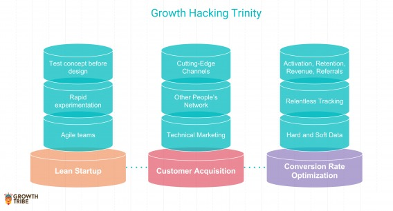 Growth Hacking Trinity