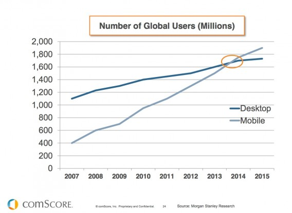 Number of Mobile Users