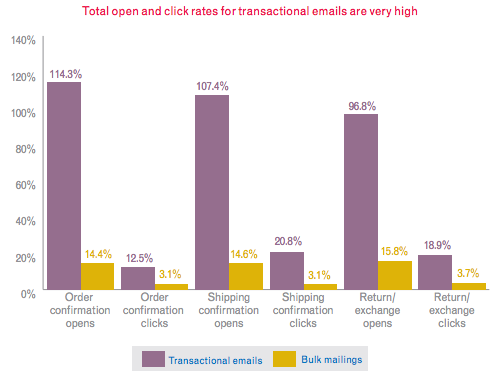 Transactional Email Open / Click Rates