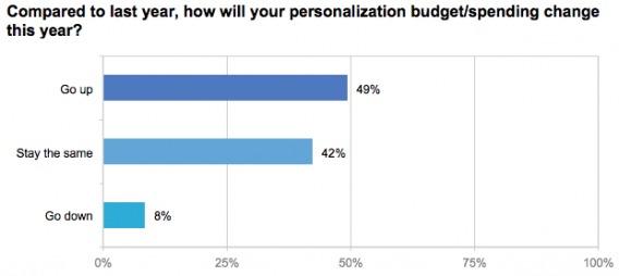 Personalization Budgets