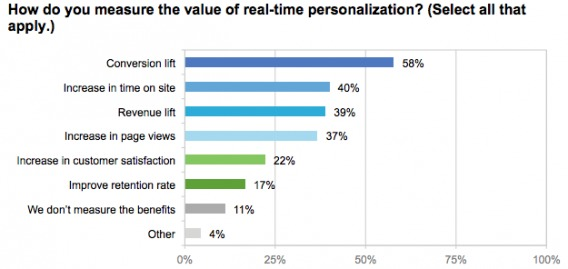 The Value of Personalization