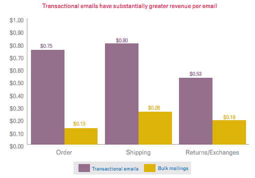 Transactional Email Revenues