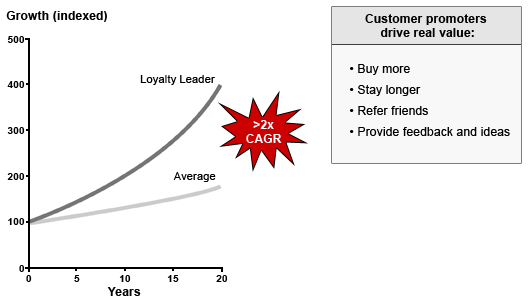 Bain & Company research has established correlation between NPS and growth (image source)