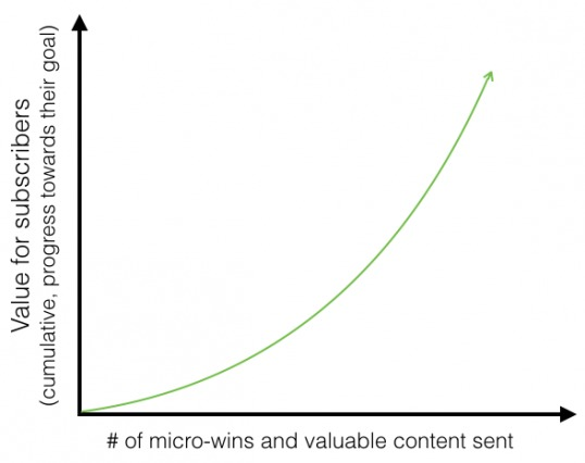 Goal Progression Graph