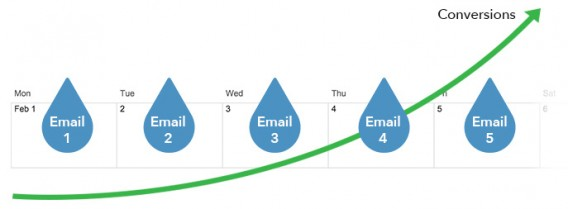 Drip Campaign Overview