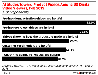 Attitudes Towards Product Videos