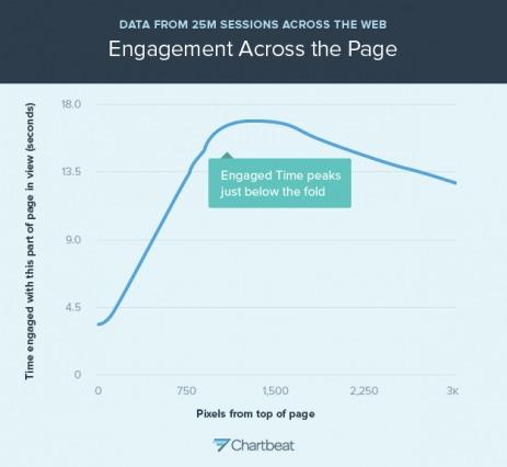 Engaged Scroll Time