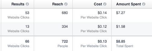 Example from Facebook ads manager on how early Facebook calls one variation a winner.