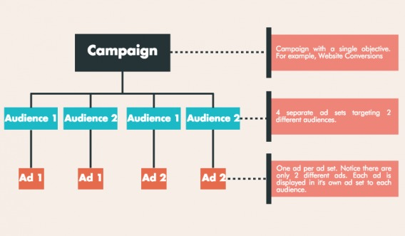 A Crash Course on A/B Testing Facebook Ad Campaigns