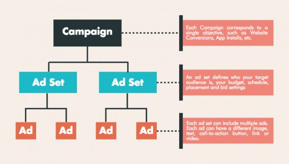 Facebook campaign structure overview.
