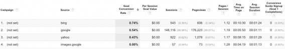 PPC campaign goal performance results.